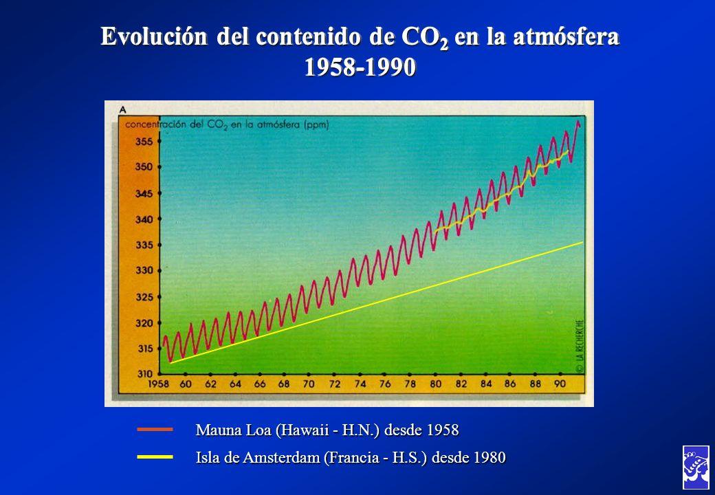 Evolución del contenido de CO 2 en la atmósfera 1958-1990 Mauna Loa (Hawaii - H.N.) desde 1958 Isla de Amsterdam (Francia - H.S.) desde 1980