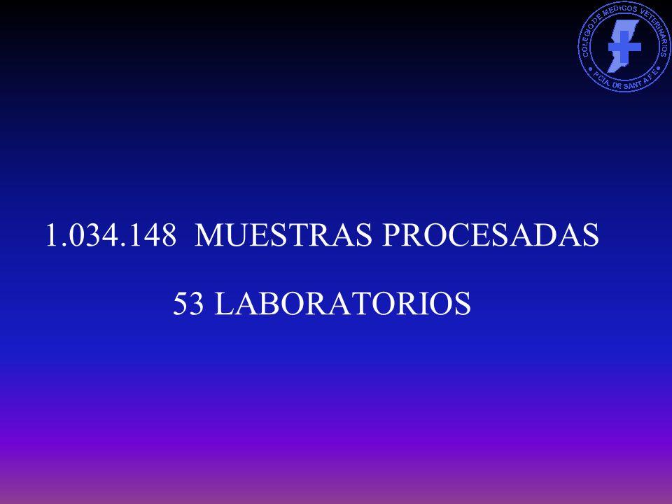 1.034.148 MUESTRAS PROCESADAS 53 LABORATORIOS