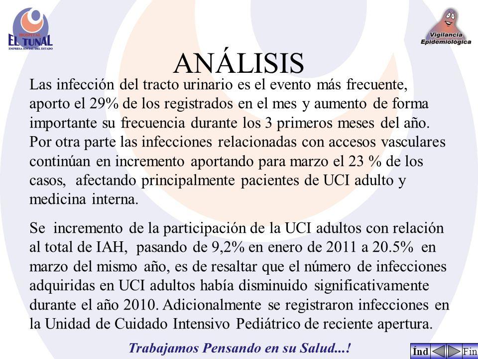 ANÁLISIS ÍndFin Las infección del tracto urinario es el evento más frecuente, aporto el 29% de los registrados en el mes y aumento de forma importante