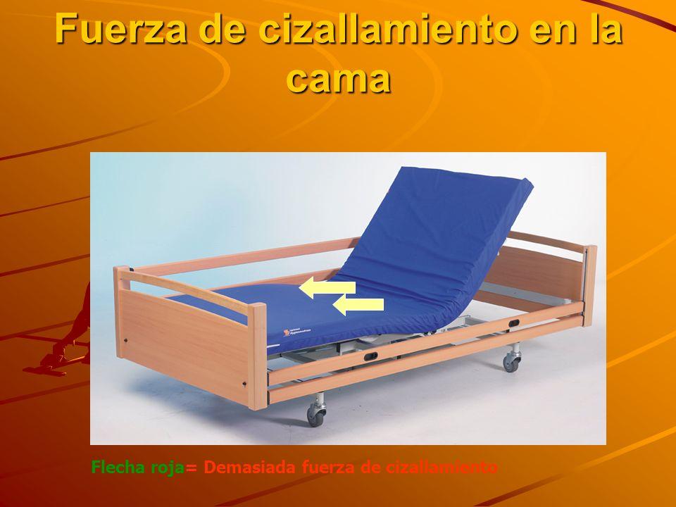 Fuerza de cizallamiento en la cama Flecha roja= Demasiada fuerza de cizallamiento