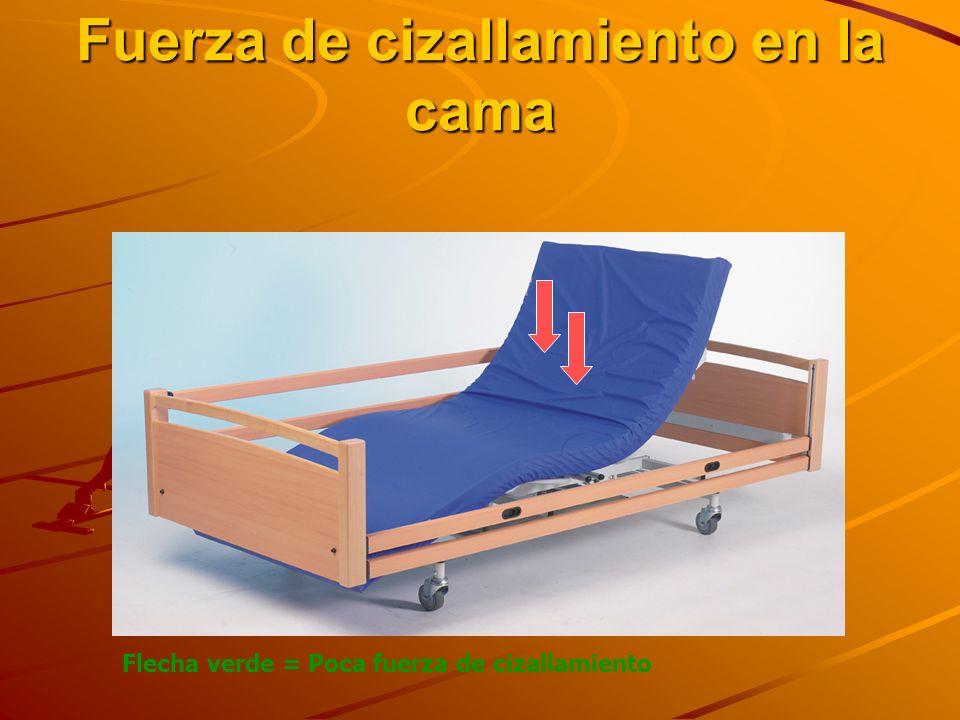 Fuerza de cizallamiento en la cama Flecha verde = Poca fuerza de cizallamiento