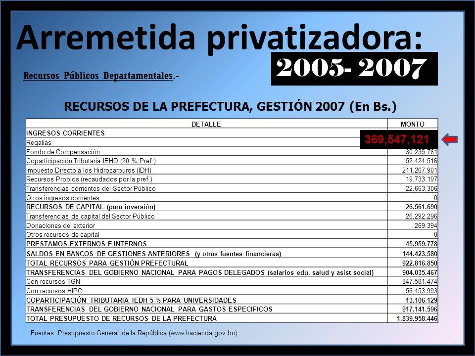 Arremetida privatizadora: 2005- 2007 Recursos Públicos Departamentales.- DETALLEMONTO INGRESOS CORRIENTES705.871.802 Regalias369.547.121 Fondo de Compensación30.235.761 Coparticipación Tributaria IEHD (20 % Pref.)52.424.516 Impuesto Directo a los Hidrocarburos (IDH)211.267.901 Recursos Propios (recaudados por la pref.)19.733.197 Transferencias corrientes del Sector Público22.663.306 Otros ingresos corrientes0 RECURSOS DE CAPITAL (para inversión)26.561.690 Transferencias de capital del Sector Público26.292.296 Donaciones del exterior269.394 Otros recursos de capital0 PRESTAMOS EXTERNOS E INTERNOS45.959.778 SALDOS EN BANCOS DE GESTIONES ANTERIORES (y otras fuentes financieras)144.423.580 TOTAL RECURSOS PARA GESTIÓN PREFECTURAL922.816.850 TRANSFERENCIAS DEL GOBIERNO NACIONAL PARA PAGOS DELEGADOS (salarios edu.