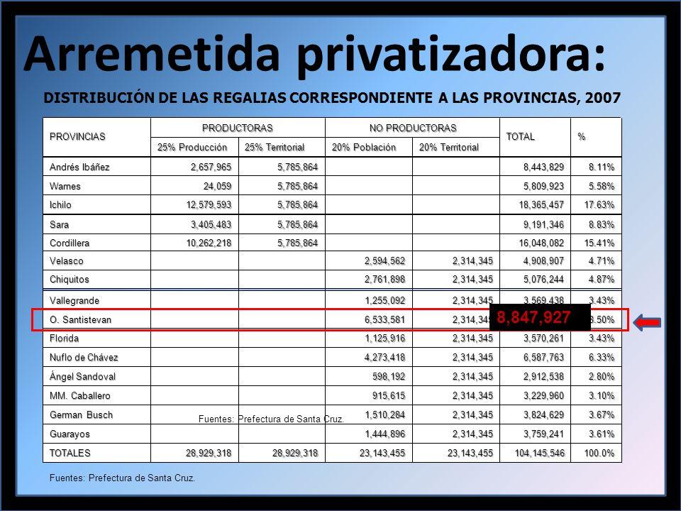 Arremetida privatizadora: Fuentes: Prefectura de Santa Cruz.