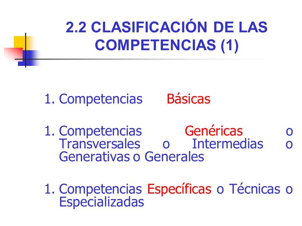 2.2 CLASIFICACIÓN DE LAS COMPETENCIAS (1) 1.Competencias Básicas 1.Competencias Genéricas o Transversales o Intermedias o Generativas o Generales 1.Co