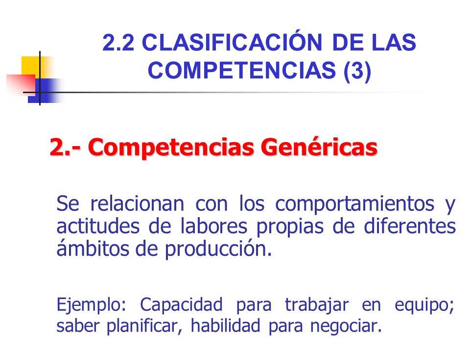 2.2 CLASIFICACIÓN DE LAS COMPETENCIAS (3) 2.- Competencias Genéricas Se relacionan con los comportamientos y actitudes de labores propias de diferente