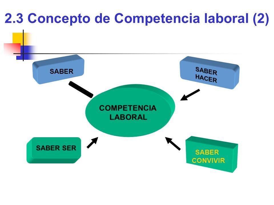2.3 Concepto de Competencia laboral (2) SABER HACER COMPETENCIA LABORAL SABER SER SABER CONVIVIR
