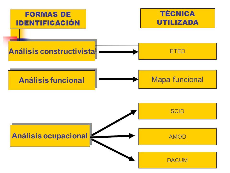 Análisis constructivista Análisis funcional Análisis ocupacional ETED Mapa funcional AMOD DACUM SCID FORMAS DE IDENTIFICACIÓN TÉCNICA UTILIZADA