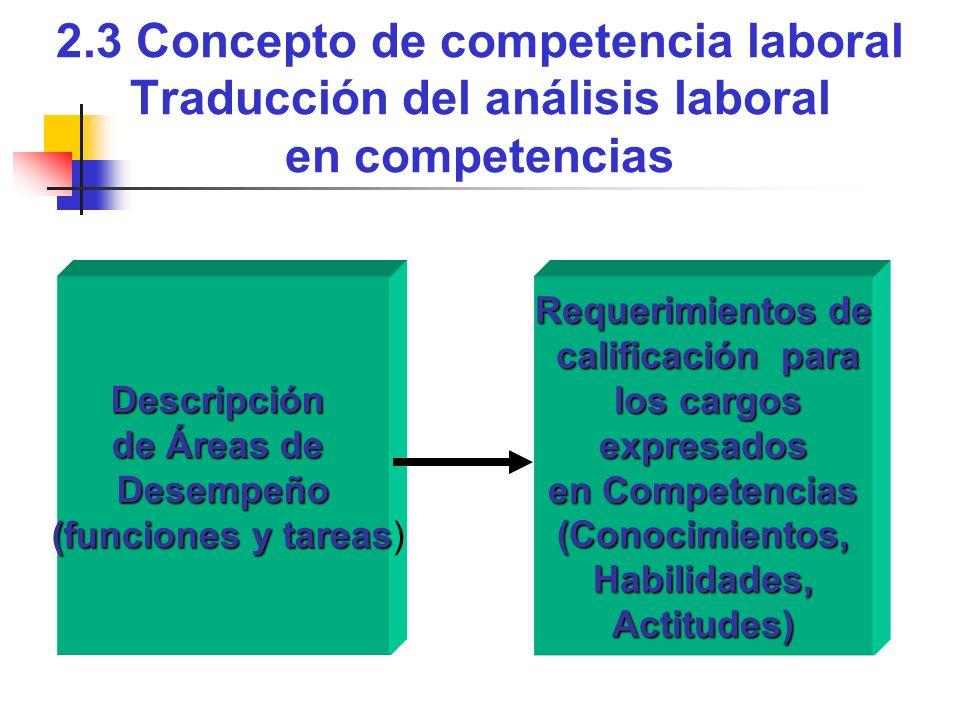 2.3 Concepto de competencia laboral Traducción del análisis laboral en competencias Descripción de Áreas de Desempeño (funciones y tareas (funciones y