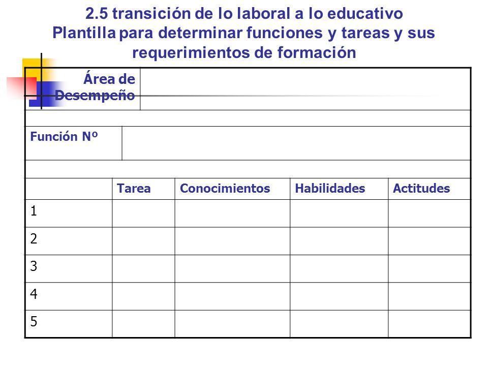 2.5 transición de lo laboral a lo educativo Plantilla para determinar funciones y tareas y sus requerimientos de formación Área de Desempeño Función N
