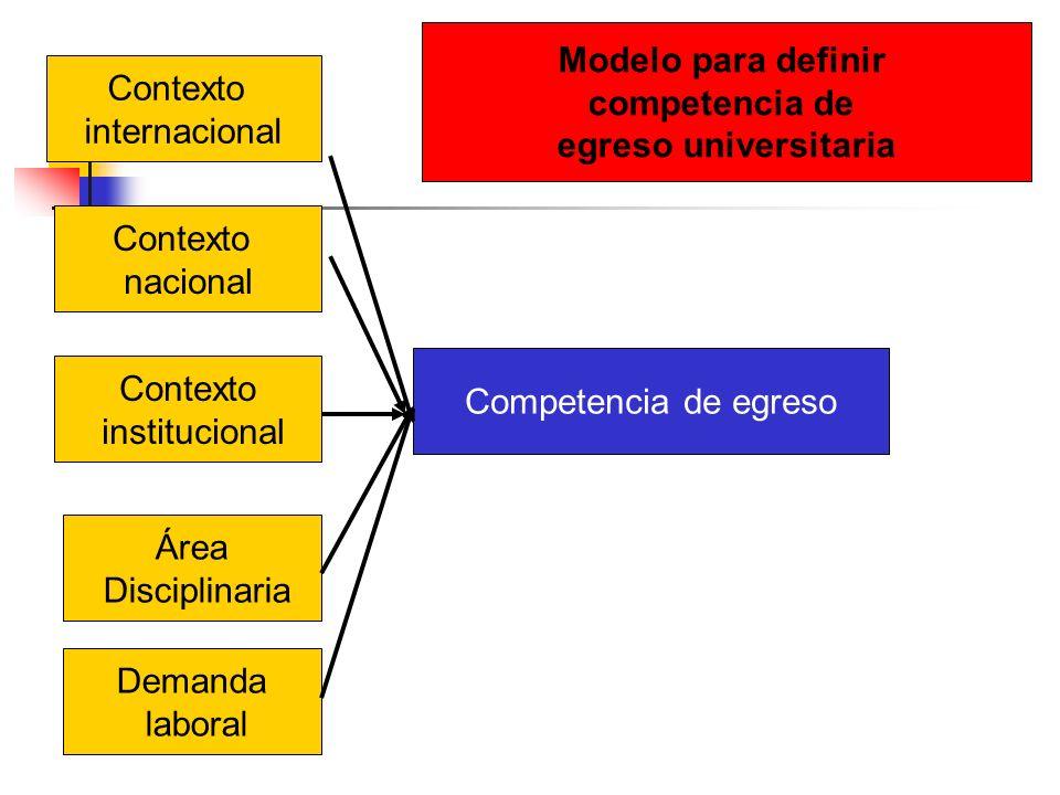 Contexto internacional Contexto nacional Contexto institucional Área Disciplinaria Demanda laboral Competencia de egreso Modelo para definir competenc