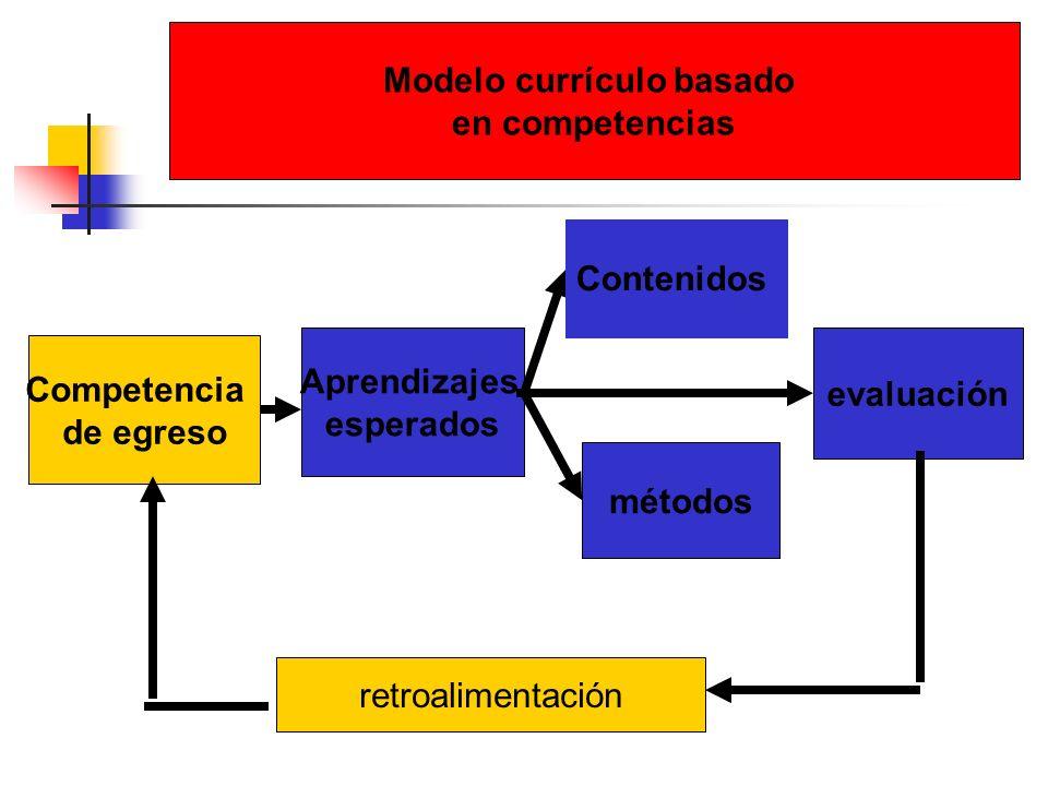 Competencia de egreso Aprendizajes esperados métodos evaluación retroalimentación Modelo currículo basado en competencias Contenidos