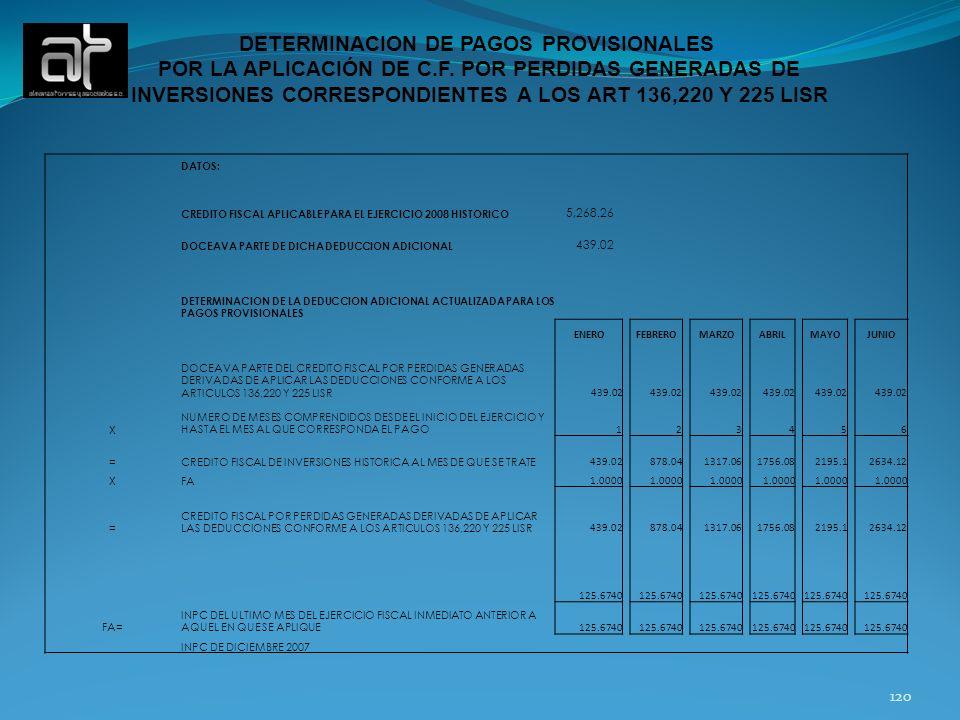 120 DETERMINACION DE PAGOS PROVISIONALES POR LA APLICACIÓN DE C.F. POR PERDIDAS GENERADAS DE INVERSIONES CORRESPONDIENTES A LOS ART 136,220 Y 225 LISR