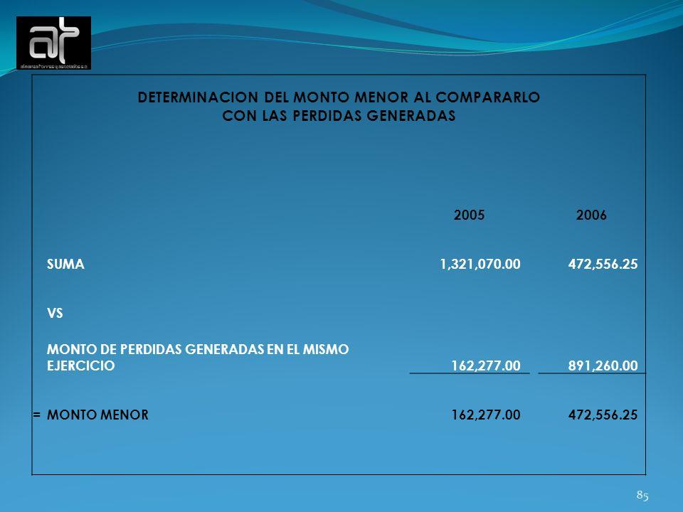 85 DETERMINACION DEL MONTO MENOR AL COMPARARLO CON LAS PERDIDAS GENERADAS 20052006 SUMA 1,321,070.00 472,556.25 VS MONTO DE PERDIDAS GENERADAS EN EL M