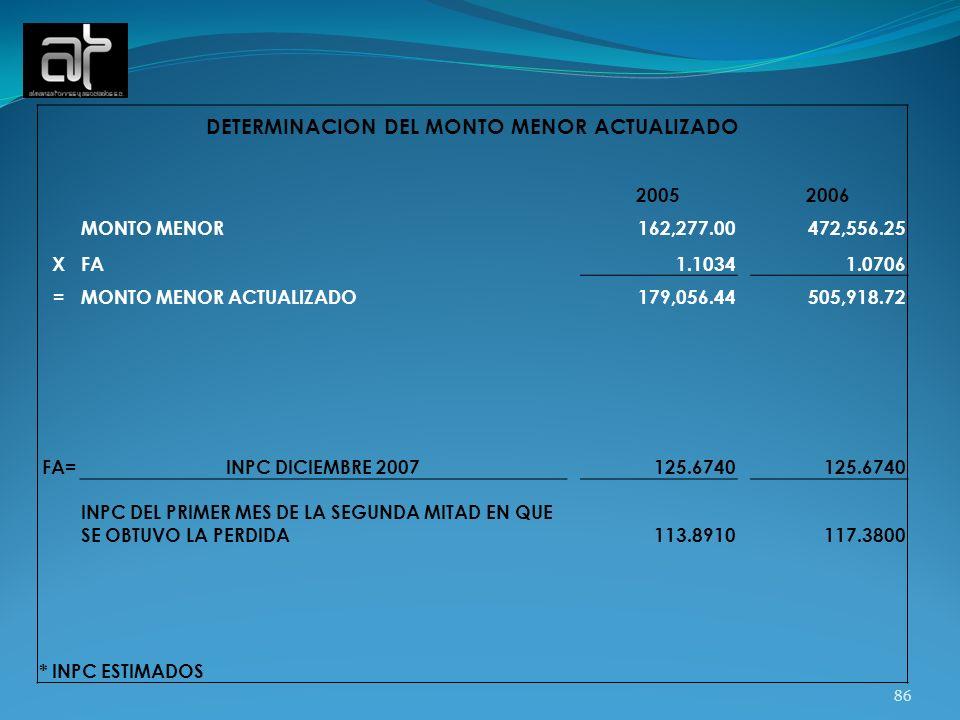 86 DETERMINACION DEL MONTO MENOR ACTUALIZADO 20052006 MONTO MENOR 162,277.00 472,556.25 XFA 1.1034 1.0706 =MONTO MENOR ACTUALIZADO 179,056.44 505,918.