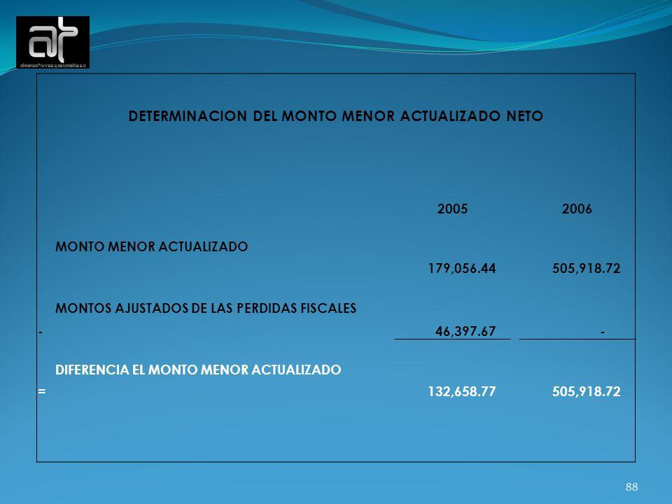 88 DETERMINACION DEL MONTO MENOR ACTUALIZADO NETO 20052006 MONTO MENOR ACTUALIZADO 179,056.44 505,918.72 - MONTOS AJUSTADOS DE LAS PERDIDAS FISCALES 4