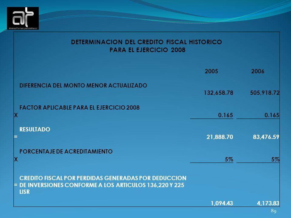89 DETERMINACION DEL CREDITO FISCAL HISTORICO PARA EL EJERCICIO 2008 20052006 DIFERENCIA DEL MONTO MENOR ACTUALIZADO 132,658.78 505,918.72 X FACTOR AP