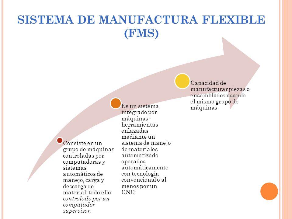 SISTEMA DE MANUFACTURA FLEXIBLE (FMS) Consiste en un grupo de máquinas controladas por computadoras y sistemas automáticos de manejo, carga y descarga