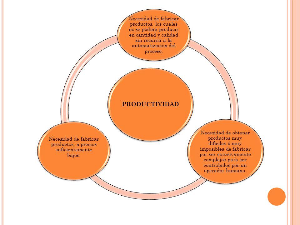 PRODUCTIVIDAD Necesidad de fabricar productos, los cuales no se podían producir en cantidad y calidad sin recurrir a la automatización del proceso. Ne