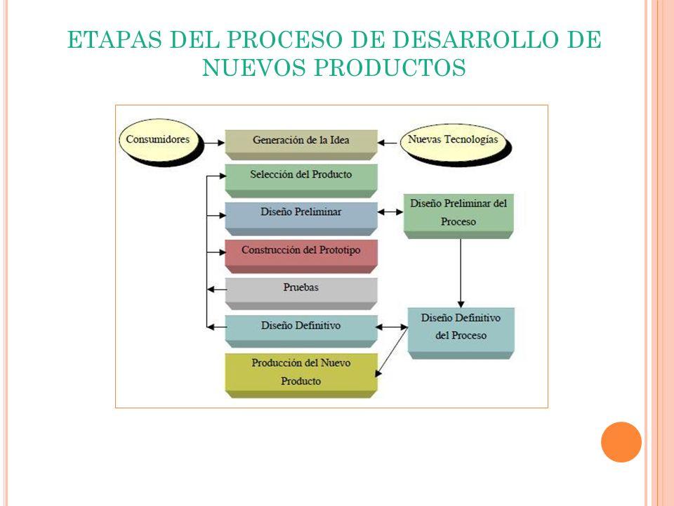 ETAPAS DEL PROCESO DE DESARROLLO DE NUEVOS PRODUCTOS