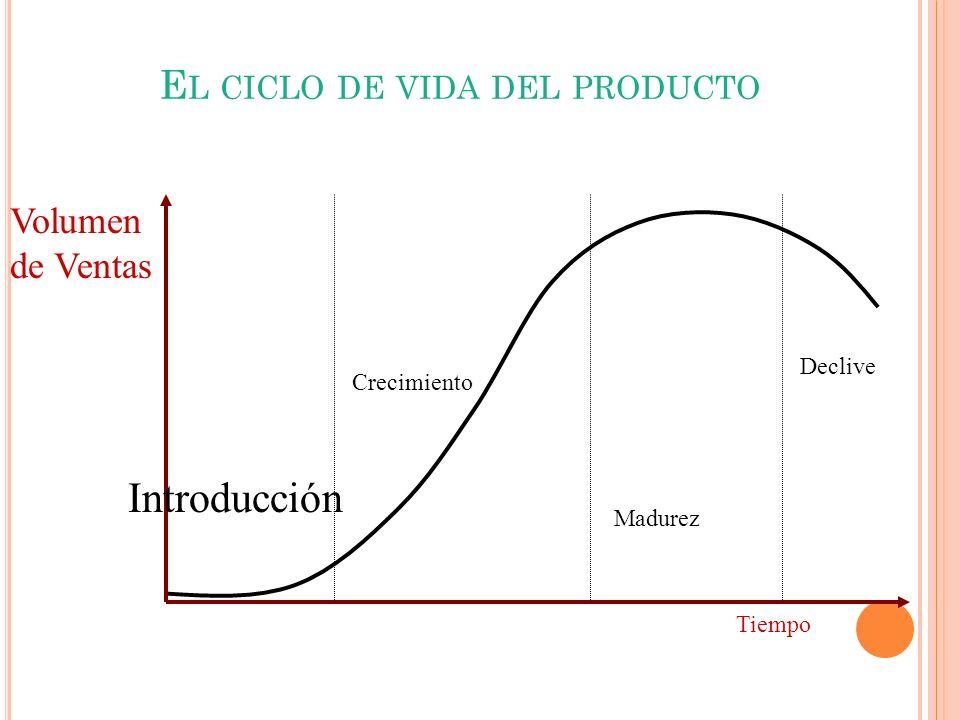 Introducción Crecimiento Madurez Declive Volumen de Ventas Tiempo E L CICLO DE VIDA DEL PRODUCTO