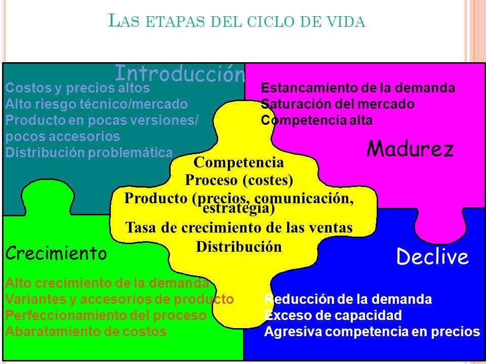 L AS ETAPAS DEL CICLO DE VIDA Introducción Crecimiento Declive Costos y precios altos Alto riesgo técnico/mercado Producto en pocas versiones/ pocos a
