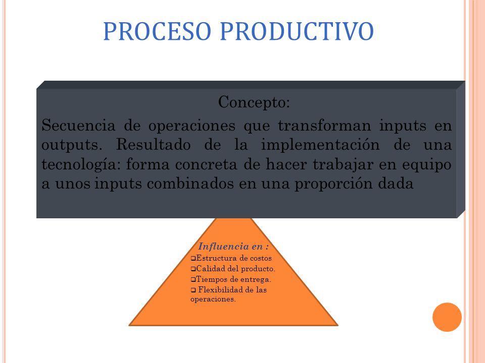 Influencia en : Estructura de costos Calidad del producto. Tiempos de entrega. Flexibilidad de las operaciones. Concepto: Secuencia de operaciones que