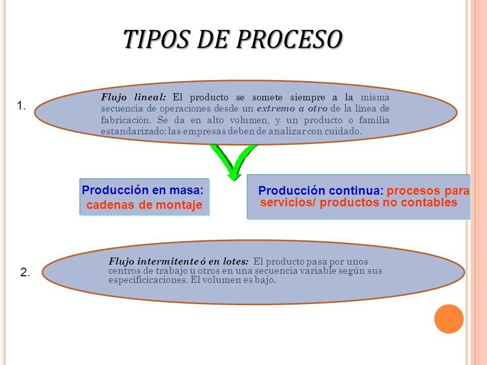 TIPOS DE PROCESO 1. Flujo lineal: El producto se somete siempre a la misma secuencia de operaciones desde un extremo a otro de la línea de fabricación