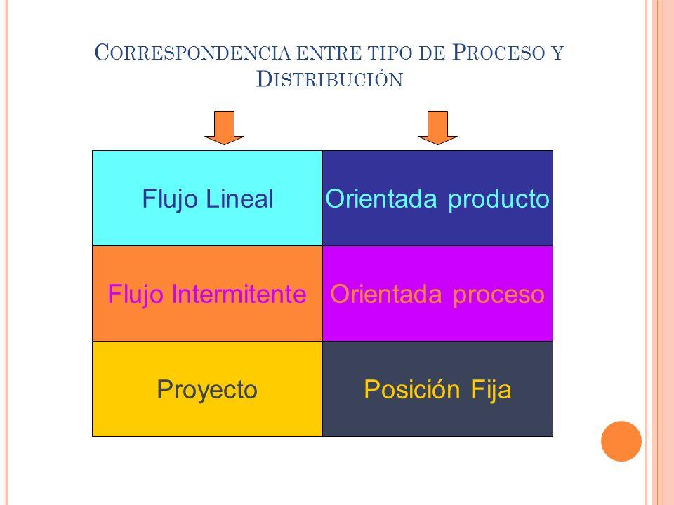 C ORRESPONDENCIA ENTRE TIPO DE P ROCESO Y D ISTRIBUCIÓN Flujo Lineal Flujo Intermitente Proyecto Orientada producto Orientada proceso Posición Fija