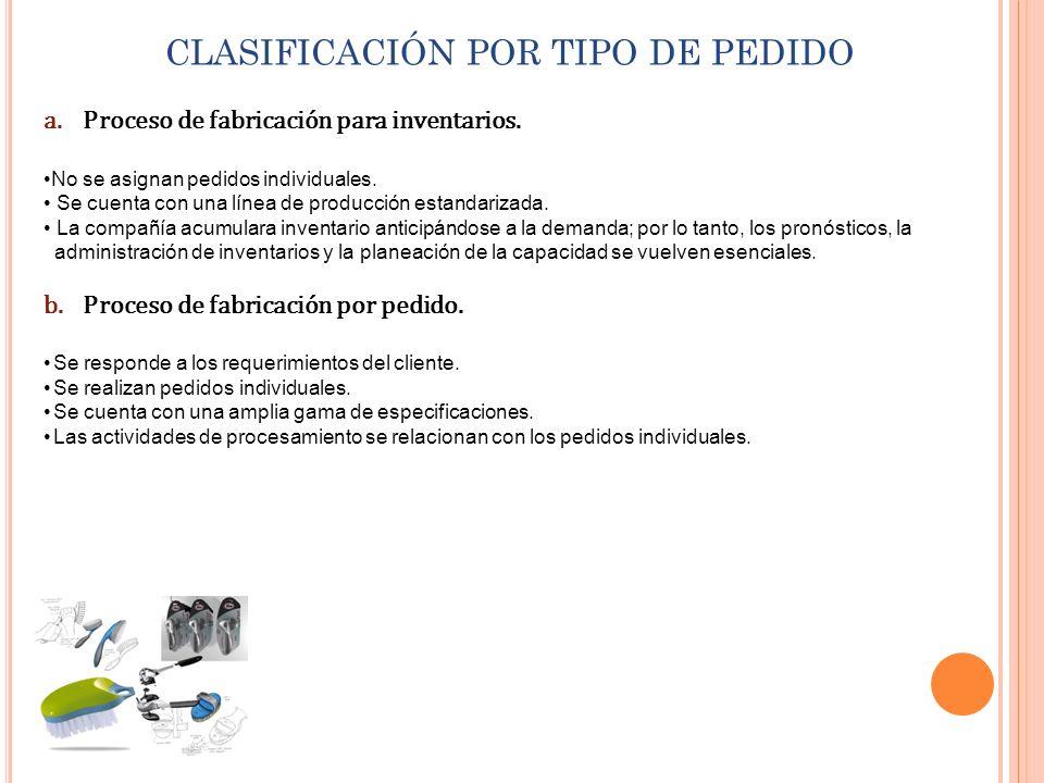 CLASIFICACIÓN POR TIPO DE PEDIDO a.Proceso de fabricación para inventarios. No se asignan pedidos individuales. Se cuenta con una línea de producción