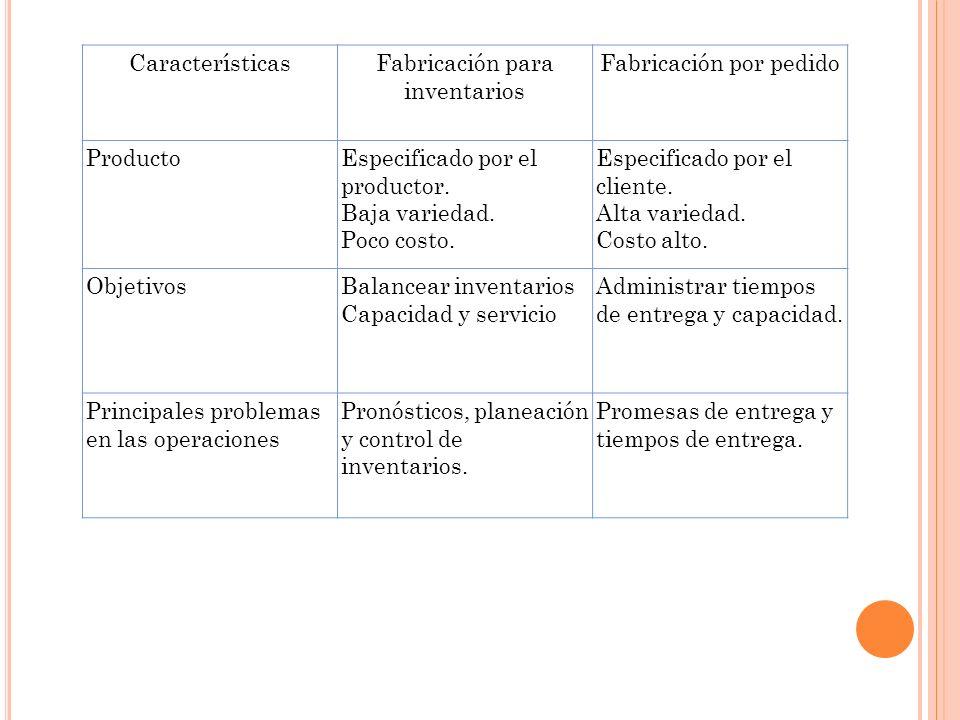 CaracterísticasFabricación para inventarios Fabricación por pedido Producto Especificado por el productor. Baja variedad. Poco costo. Especificado por