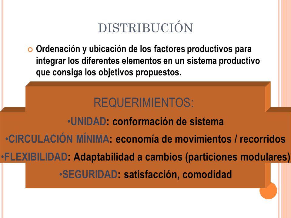 REQUERIMIENTOS : UNIDAD: conformación de sistema CIRCULACIÓN MÍNIMA: economía de movimientos / recorridos FLEXIBILIDAD: Adaptabilidad a cambios (parti