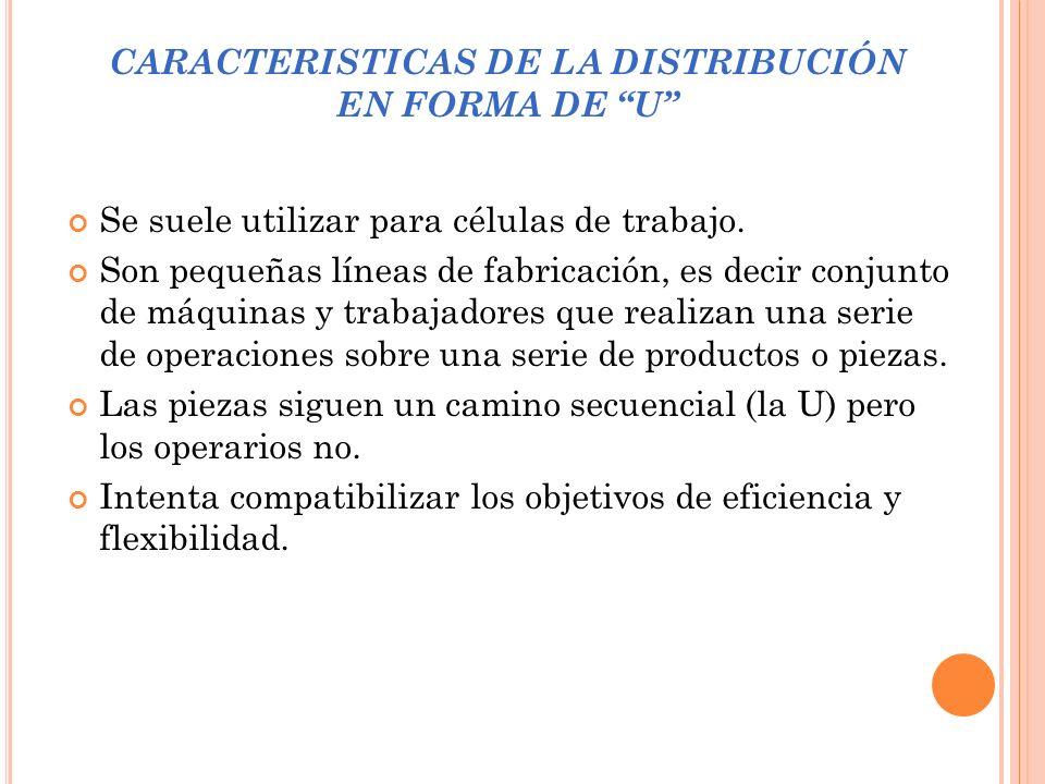 CARACTERISTICAS DE LA DISTRIBUCIÓN EN FORMA DE U Se suele utilizar para células de trabajo. Son pequeñas líneas de fabricación, es decir conjunto de m