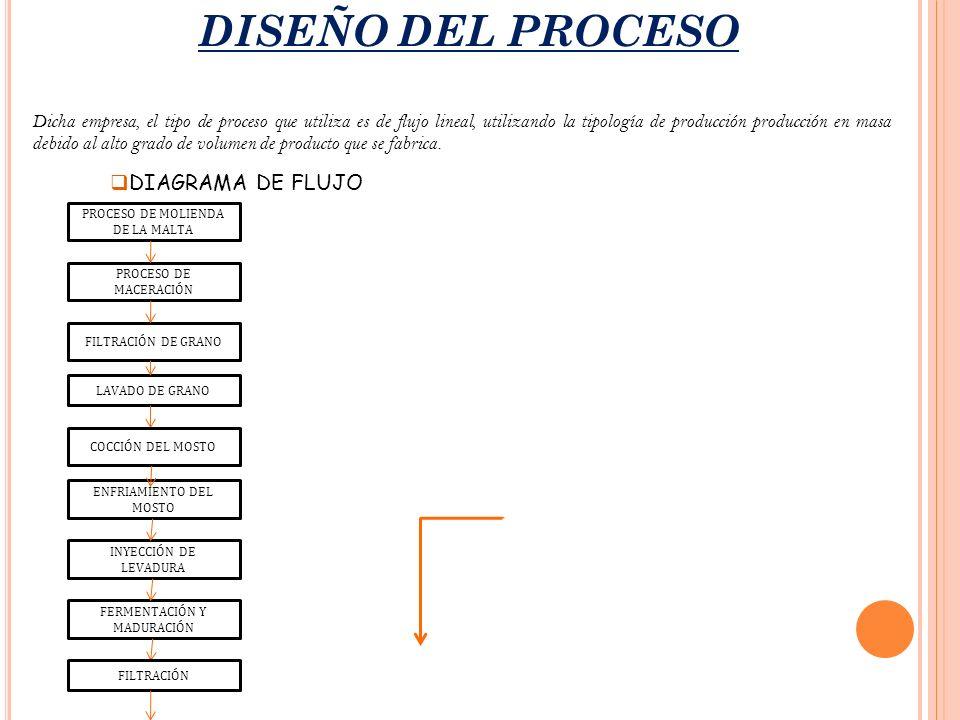 DISEÑO DEL PROCESO PROCESO DE MOLIENDA DE LA MALTA Dicha empresa, el tipo de proceso que utiliza es de flujo lineal, utilizando la tipología de produc
