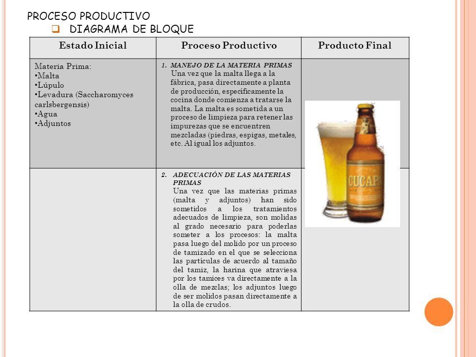 Estado InicialProceso ProductivoProducto Final Materia Prima: Malta Lúpulo Levadura (Saccharomyces carlsbergensis) Agua Adjuntos 1.MANEJO DE LA MATERI