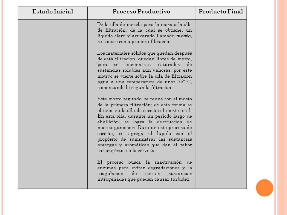Estado InicialProceso ProductivoProducto Final De la olla de mezcla pasa la masa a la olla de filtración, de la cual se obtiene, un líquido claro y az