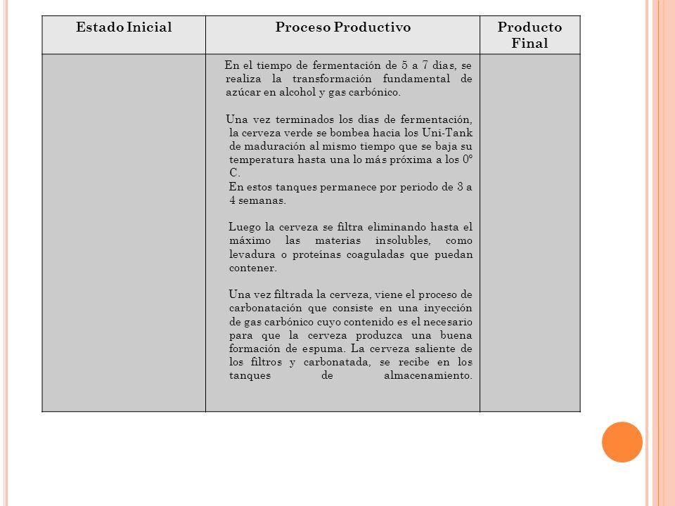 Estado InicialProceso ProductivoProducto Final En el tiempo de fermentación de 5 a 7 días, se realiza la transformación fundamental de azúcar en alcoh