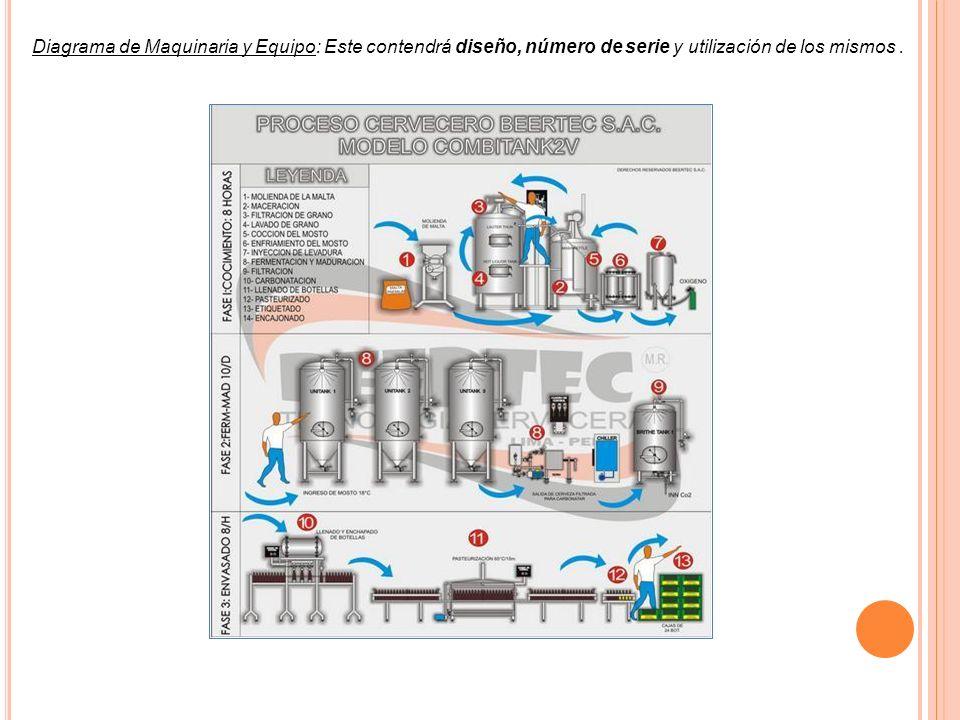 Diagrama de Maquinaria y Equipo: Este contendrá diseño, número de serie y utilización de los mismos.