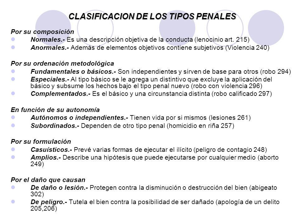 CLASIFICACION DE LOS TIPOS PENALES Por su composición Normales.- Es una descripción objetiva de la conducta (lenocinio art. 215) Anormales.- Además de
