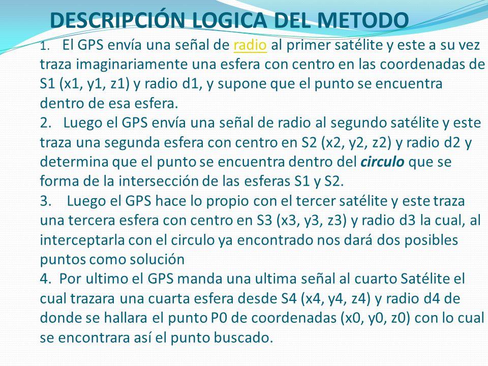 La triangulación es usada por los GPSs para la ubicación de un punto en la tierra conociendo la ubicación de 4 satélites (S1, S2, S3, S4) y las respectivas distancias (d1, d2, d3, d4) de los satélites al punto buscado (P0).la tierra satélites