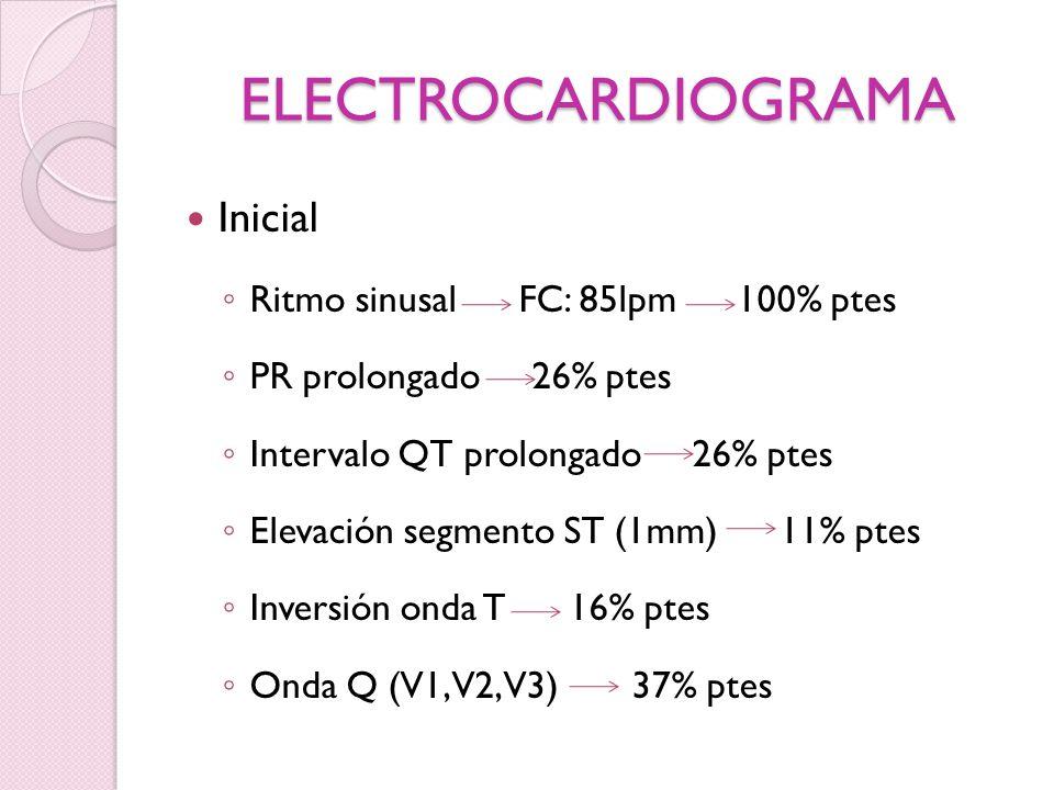 ELECTROCARDIOGRAMA Inicial Ritmo sinusal FC: 85lpm 100% ptes PR prolongado 26% ptes Intervalo QT prolongado 26% ptes Elevación segmento ST (1mm) 11% p