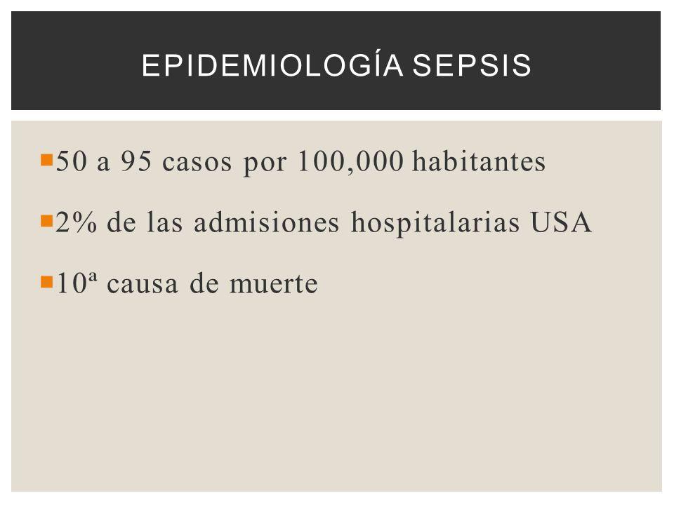 50 a 95 casos por 100,000 habitantes 2% de las admisiones hospitalarias USA 10ª causa de muerte EPIDEMIOLOGÍA SEPSIS