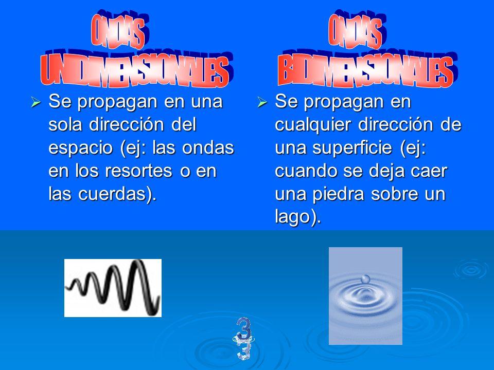 Las partículas se mueven paralelamente a la dirección de la velocidad de la onda. Las partículas se mueven paralelamente a la dirección de la velocida