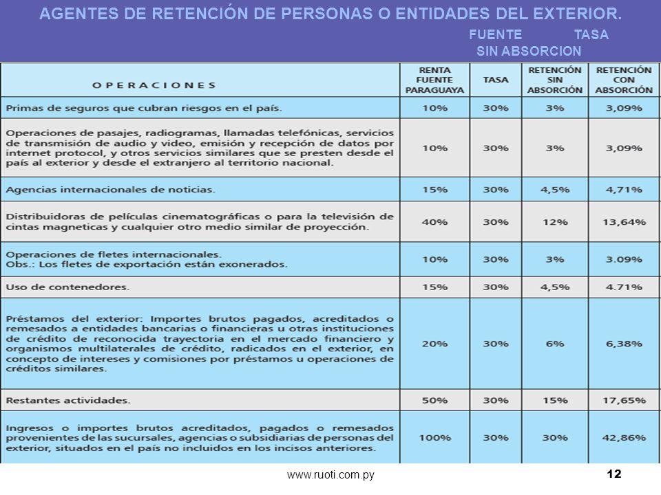 www.ruoti.com.py12 AGENTES DE RETENCIÓN DE PERSONAS O ENTIDADES DEL EXTERIOR. FUENTE TASA SIN ABSORCION