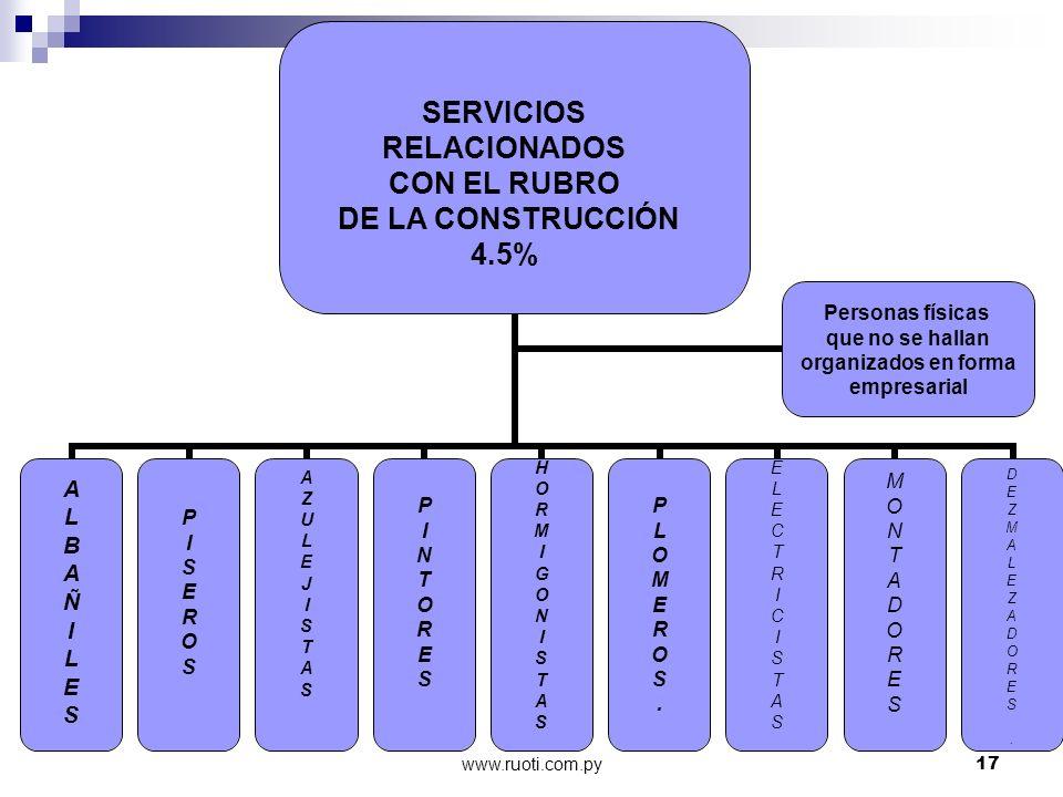 www.ruoti.com.py17 ALBAÑILESALBAÑILES PISEROSPISEROS AZULEJISTASAZULEJISTAS PINTORESPINTORES HORMIGONISTASHORMIGONISTAS PLOMEROS.PLOMEROS. ELECTRICIST