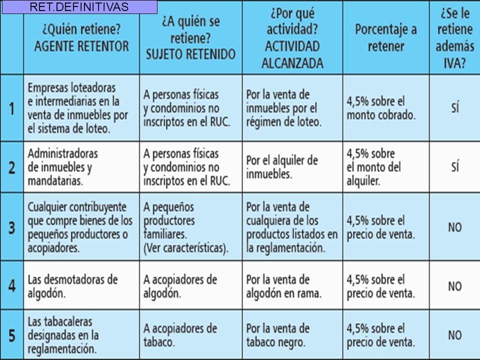 www.ruoti.com.py19 Retenciones definitivas del IRACIS RET.DEFINITIVAS