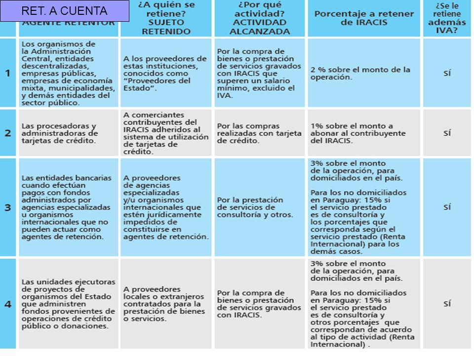 www.ruoti.com.py21 Retenciones definitivas del IRACIS RET. A CUENTA