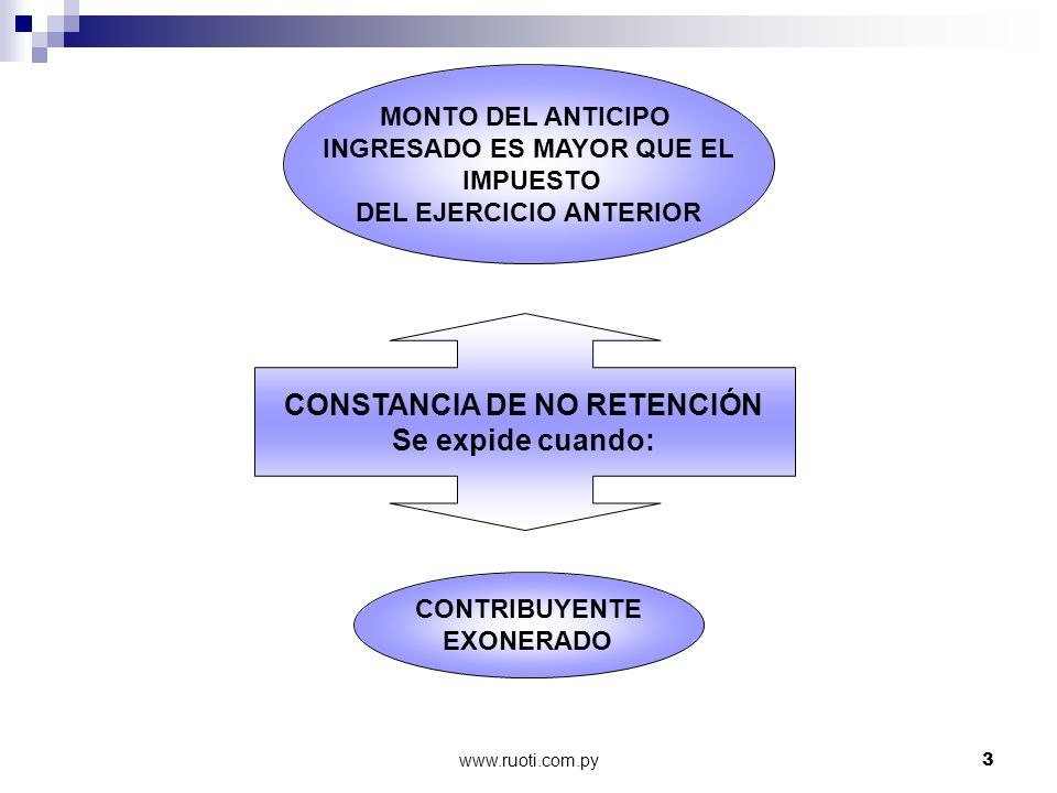 www.ruoti.com.py3 MONTO DEL ANTICIPO INGRESADO ES MAYOR QUE EL IMPUESTO DEL EJERCICIO ANTERIOR CONTRIBUYENTE EXONERADO CONSTANCIA DE NO RETENCIÓN Se e