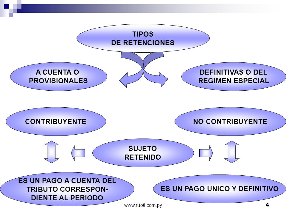 www.ruoti.com.py4 TIPOS DE RETENCIONES DEFINITIVAS O DEL REGIMEN ESPECIAL A CUENTA O PROVISIONALES CONTRIBUYENTENO CONTRIBUYENTE ES UN PAGO A CUENTA D