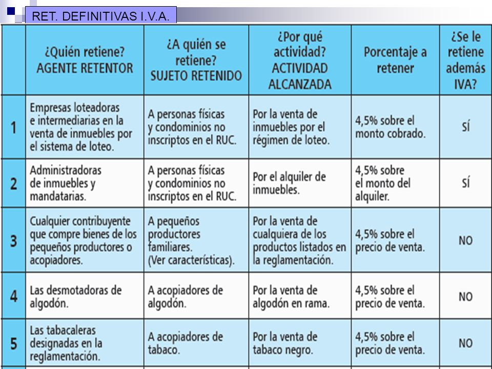 www.ruoti.com.py41 Retenciones definitivas del IRACIS RET. DEFINITIVAS I.V.A.