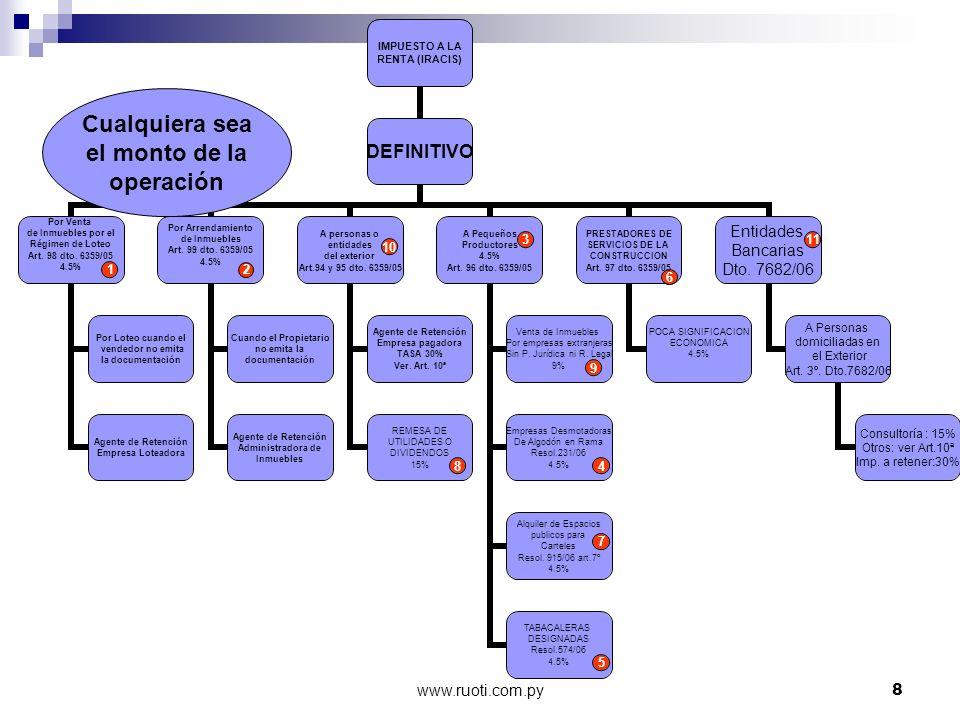 www.ruoti.com.py39 PORCENTAJE DE LA RETENCIÓN IVA RETENCIONES DEFINITIVAS 100 % DEL IMPUESTO PARA EL RETENTOR -PAGADOR QUE -ASUME EL IMPUESTO ES UN CRÉDITO FISCAL